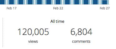 120,000 hits